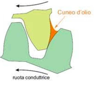 lubrificazione idrodinamica.png